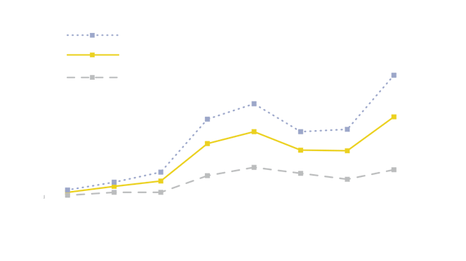 Line graph showing growth in e-cigarette use among high school students, all students, and middle school students. E-cigarette use among U.S. middle and high school students increased 900% during 2011-2015, before declining for the first time during 2015-2017. However, current e-cigarette use increased 78% among high school students during the past year, from 11.7% in 2017 to 20.8% in 2018. Source: National Youth Tobacco Survey 2011-2018 Notes: In 2014, changes were made to the e-cigarette measure to enhance its accuracy.